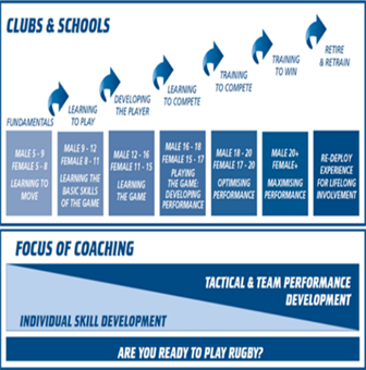 Rugby progression chart